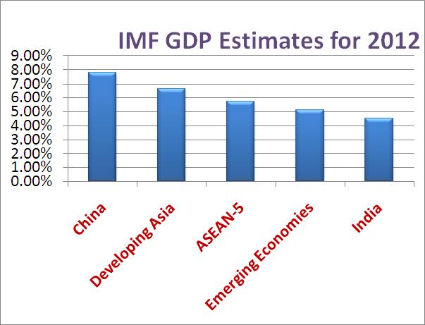IMF-GDP-Estimates-for-2012