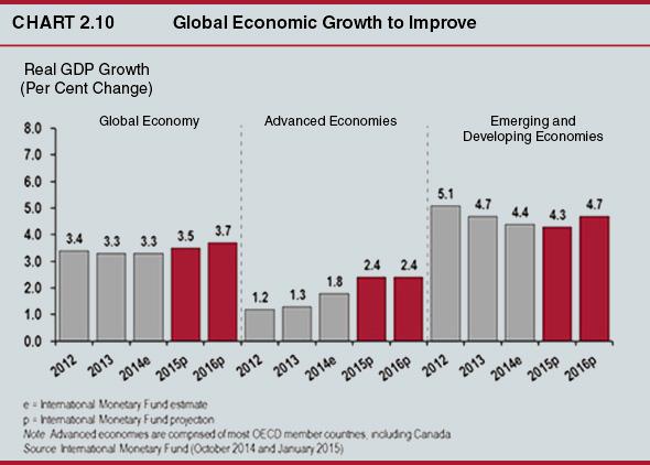 Global-Economic-Growth-to-Improve