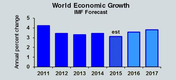 World-Economic-Growth